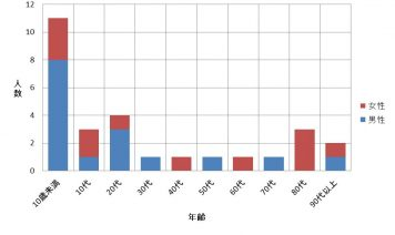 2019年度利用者様アンケート実施の集計報告